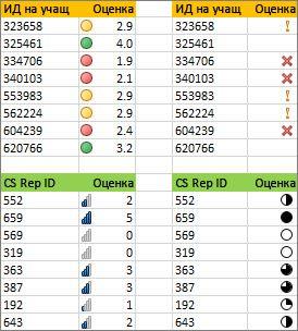 Различни набори от икони за едни и същи данни
