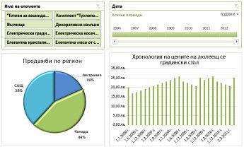Пример за табло на Excel Services