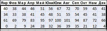 Пример за избраните данни, които да се сортират в Excel