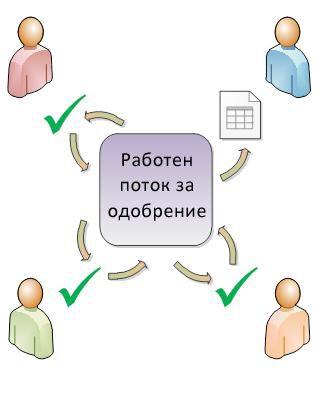 Схема на прост работен поток ''Одобрение''