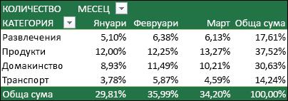"""Пример за обобщена таблица с показани """"Стойности"""" като процент от общата сума"""