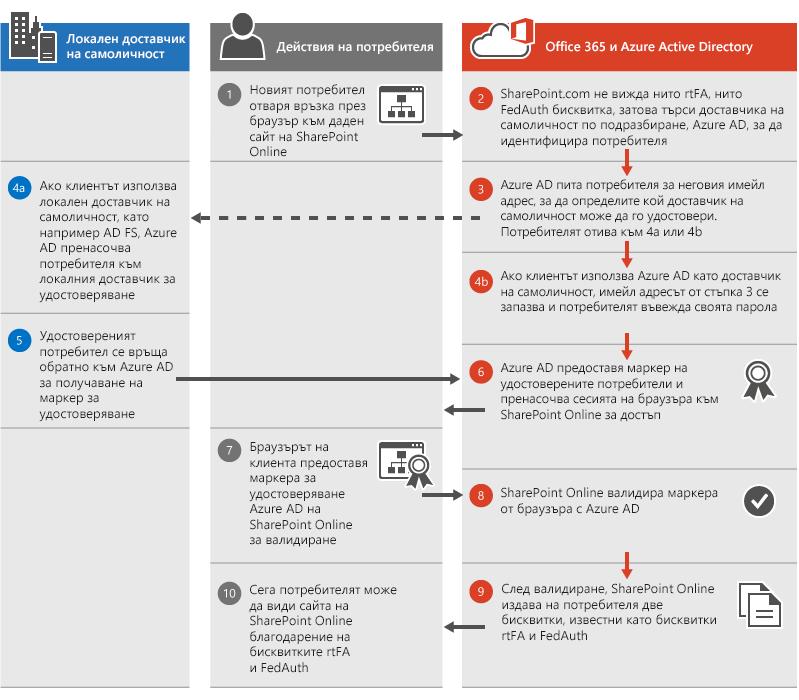 Процес на удостоверяване на SharePoint Online