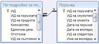 показва релация между две таблици