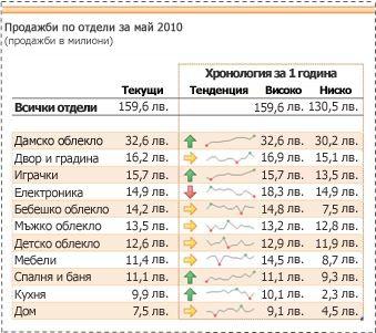блещукащи линии, които се използват за показване на тенденции в данни за продажби