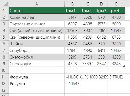 Пример за формулата HLOOKUP, която търси приблизително съвпадение