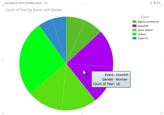 Посочете над сегменти от кръгова диаграма на Power View за повече информация