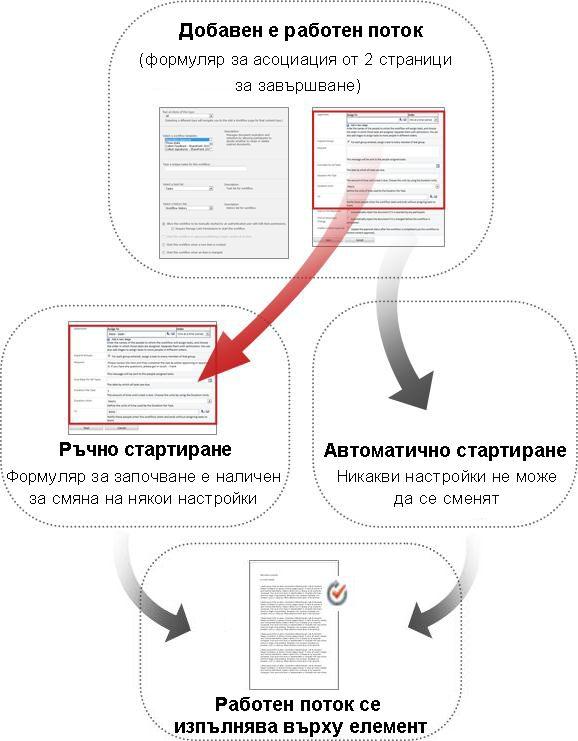 Сравнение между формулярите за ръчно и автоматично стартиране