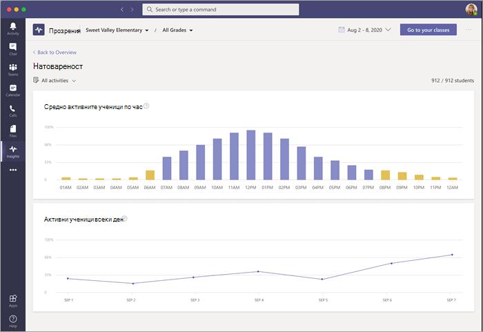 Табло за данни за работното натоварване в Прозрения