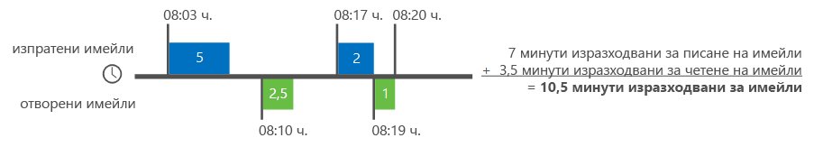 Пример за това как се ровя анализа изчисли имейл време