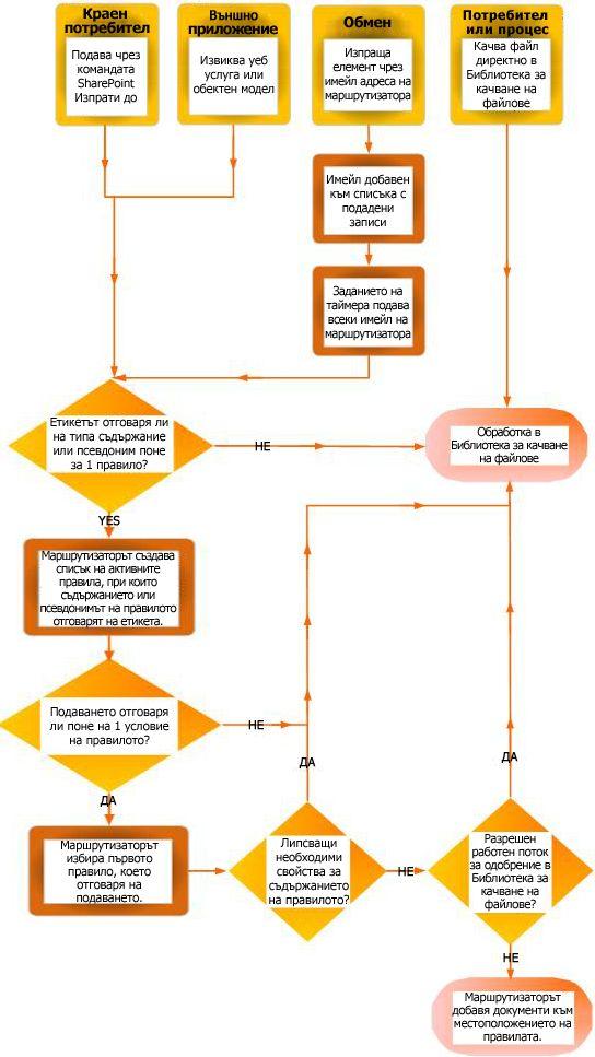 Маршрутизиране на документи с помощта на организатора на съдържание