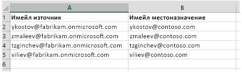 CSV файл, използван за мигриране на данни от пощенски кутии от един клиент на Office 365 към друг