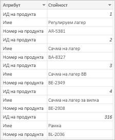 Примерни резултати от детайлизиране на колони