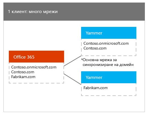 Един клиент на Office 365, съпоставени с много мрежи в Yammer