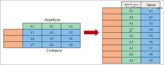 Визуализиране на концепцията за отмяна на гласуването