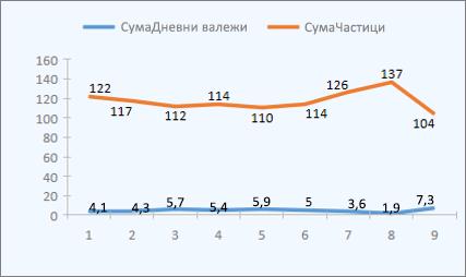 Примерна линейна диаграма