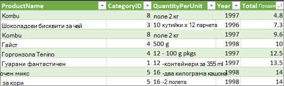 Връзка за разгъване на таблица