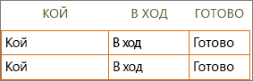Нов шаблон на списък на задачите на Word с информация за заглавки на редове и колони в клетките.