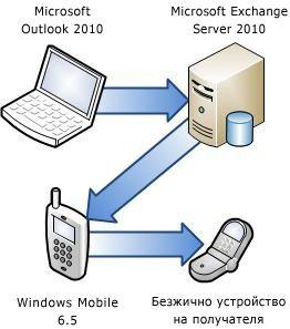 Свързване на телефон със сървър на Exchange