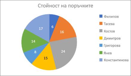 Примерна кръгова диаграма