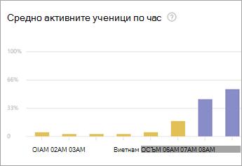 Прозрения Графика на работното натоварване