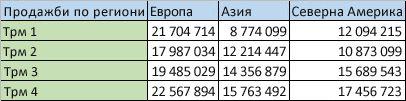 Регионални данни в колони