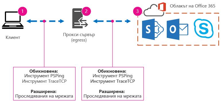 Основна мрежа с клиент, прокси сървър и облак и предложения за инструменти PSPing, TraceTCP и проследявания на мрежата.