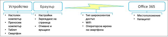 Мрежа и производителността