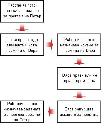 Блоксхема на искане на промяна
