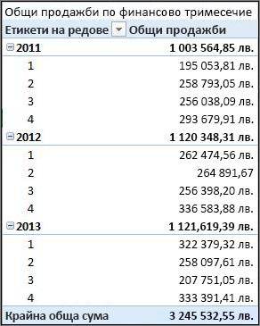 Обобщена таблица за общи продажби по финансово тримесечие