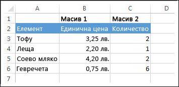 Цените и количествата трябва да се умножат и след това сумират