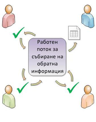 Работен поток, маршрутизиращ елемент до участниците