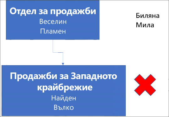 """Диаграмата показва поле с етикет """"Отдел за продажби"""", което съдържа имена Радослав и Явор, а то е свързано към поле под него с етикет """"Продажби в Западна България"""" с имена Здравко и Златко. До полето има червен X. Имената на Анелия и Биляна са в горния десен ъгъл на диаграмата."""