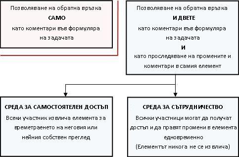 Различаване на режимите на позволяване и предоставяне на обратна информация