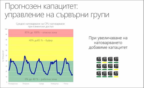 Диаграма, показваща прогнозния капацитет: управление на сървърна група