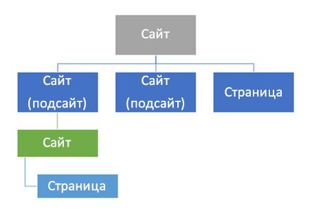 Диаграма на йерархията на сайт