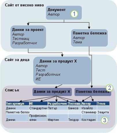 Диаграма на наследяване на тип съдържание
