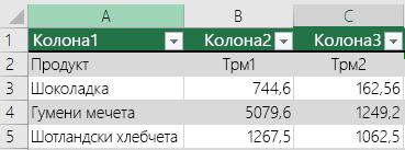 Excel таблица със заглавни данни, но не е избрана с опцията Моята таблица има заглавки, така че Excel са добавени имена на заглавки по подразбиране като Колона1, Колона2.