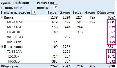 """сортиране от най-голямо към най-малко на стойностите в колоната """"обща сума"""""""