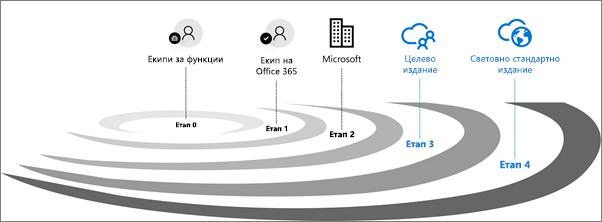 Етапи за проверка на издание за Office 365.