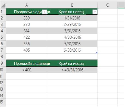 Примерни данни за DCOUNT