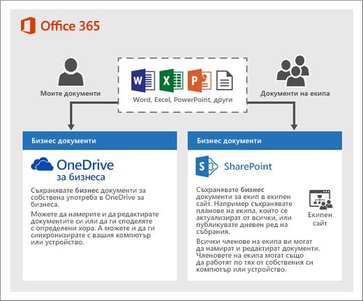 Диаграма за начина на използване на двата вида място за съхранение: OneDrive или екипни сайтове