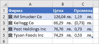 Колона A съдържа имена на страни и икони, колона B съдържа стойности за цена, а колона C съдържа стойности за промяна
