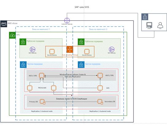 Шаблон за AWS: SAP с помощта на SIOS