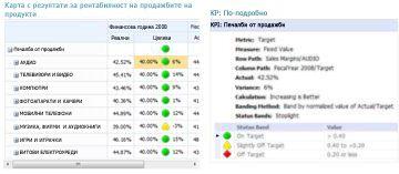 Отчетът с KPI данни предоставя допълнителна информация за стойности в карта с резултати на PerformancePoint
