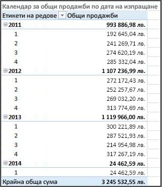 """Обобщена таблица """"Общи продажби по дата на изпращане"""" с """"Календар на изпращане"""""""