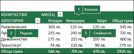 """Пример на обобщена таблица и начин на свързване на полета със списъка """"Полета""""."""