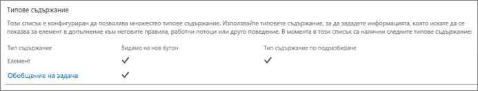 Списък на тип съдържание на сайта