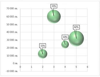 мехурчеста диаграма с етикети на данни