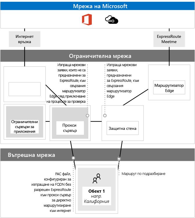 Използване на PAC файлове с ExpressRoute