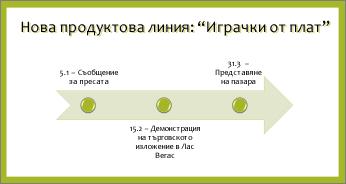 Пример ''Базова времева линия''